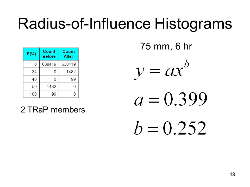 48 Radius-of-Influence Histograms 75 mm, 6 hr 2 TRaP members P(%) Count Before Count After 0638419 3401482 40099 5014820 100990