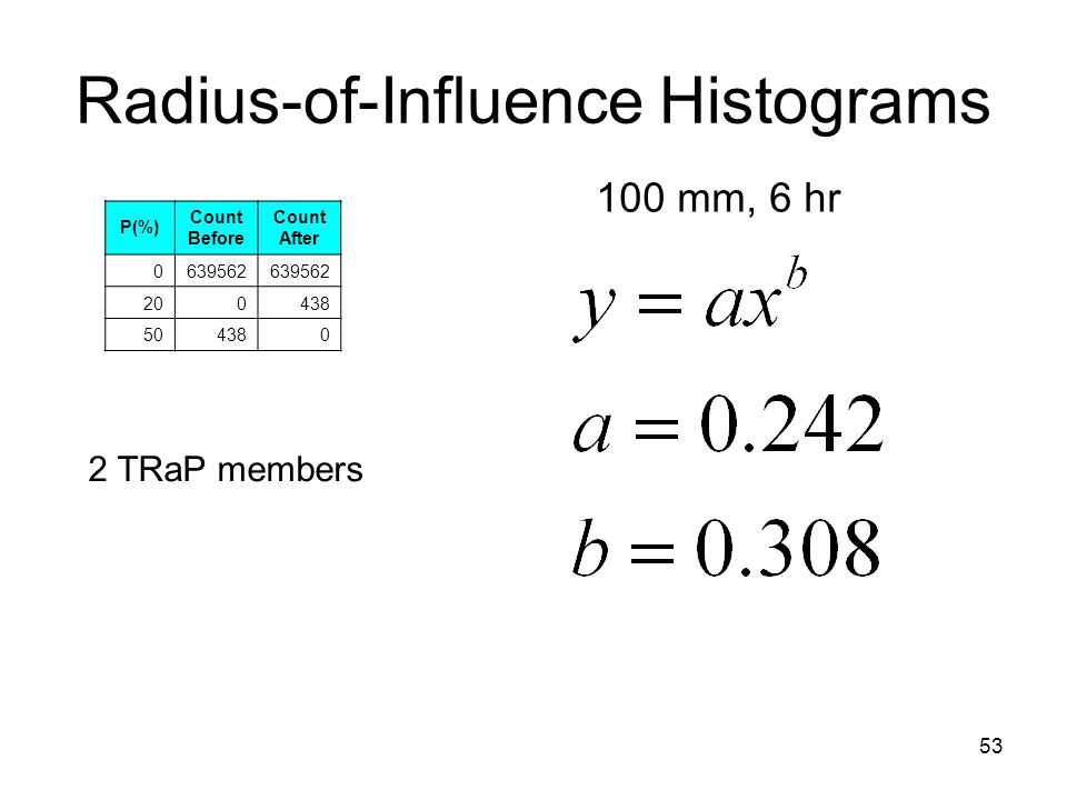 53 Radius-of-Influence Histograms 100 mm, 6 hr 2 TRaP members P(%) Count Before Count After 0639562 200438 504380