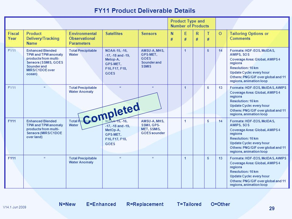 V14.1 Jun 2009 29 FY11 Product Deliverable Details Product Type and Number of Products Fiscal Year Product Delivery/Tracking Name Environmental Observational Parameters SatellitesSensorsN#N# E#E# R#R# T#T# OTailoring Options or Comments FY11Enhanced Blended TPW and TPW anomaly products from multi- Sensors (SSMIS, GOES Sounder and MIRS/C1DOE over ocean) Total Precipitable Water NOAA-15, -16, -17, -18 and -19, Metop-A, GPS-MET, F16, F17, F18, GOES AMSU-A, MHS, GPS-MET, GOES Sounder and SSMIS 1514Formats: HDF-EOS, McIDAS, AWIPS, SOS Coverage Area: Global, AWIPS 4 regions Resolution: 16 km Update Cycle: every hour Others: PNG/GIF over global and 11 regions, animation loop FY11 Total Precipitable Water Anomaly 1513Formats: HDF-EOS, McIDAS, AWIPS Coverage Area: Global, AWIPS 4 regions Resolution: 16 km Update Cycle: every hour Others: PNG/GIF over global and 11 regions, animation loop FY11Enhanced Blended TPW and TPW anomaly products from multi- Sensors (MIRS/C1DOE over land) Total Precipitable Water NOAA-15, -16, -17, -18 and -19, MetOp-A, GPS-MET, F16, F17, F18, GOES AMSU-A, MHS, SSM/I, GPS- MET, SSMIS, GOES sounder 1514Formats: HDF-EOS, McIDAS, AWIPS, SOS Coverage Area: Global, AWIPS 4 regions Resolution: 16 km Update Cycle: every hour Others: PNG/GIF over global and 11 regions, animation loop FY11 Total Precipitable Water Anomaly 1513Formats: HDF-EOS, McIDAS, AWIPS Coverage Area: Global, AWIPS 4 regions Resolution: 16 km Update Cycle: every hour Others: PNG/GIF over global and 11 regions, animation loop N=New E=Enhanced R=Replacement T=Tailored O=Other Completed