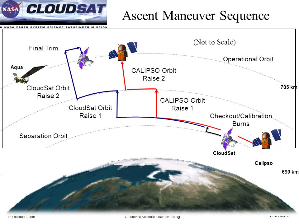 17 October 2006CloudSat Science Team Meeting R.