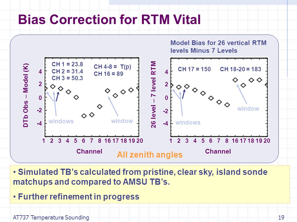 AT737 Temperature Sounding19 Bias Correction for RTM Vital Channel -4 -2 0 2 4 windows DTb Obs – Model (K) 26 level – 7 level RTM 1 2 3 4 5 6 7 8 16 17 18 19 20 Channel 0 -2 -4 2 4 1 2 3 4 5 6 7 8 16 17 18 19 20 Model Bias for 26 vertical RTM levels Minus 7 Levels CH 1 = 23.8 CH 2 = 31.4 CH 3 = 50.3 CH 4-8 = T(p) CH 16 = 89 CH 17 = 150CH 18-20 = 183 window windows window Simulated TB's calculated from pristine, clear sky, island sonde matchups and compared to AMSU TB's.