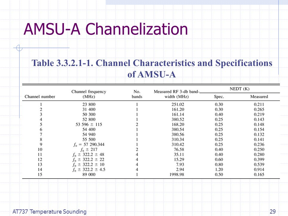 AT737 Temperature Sounding29 AMSU-A Channelization Table 3.3.2.1-1.