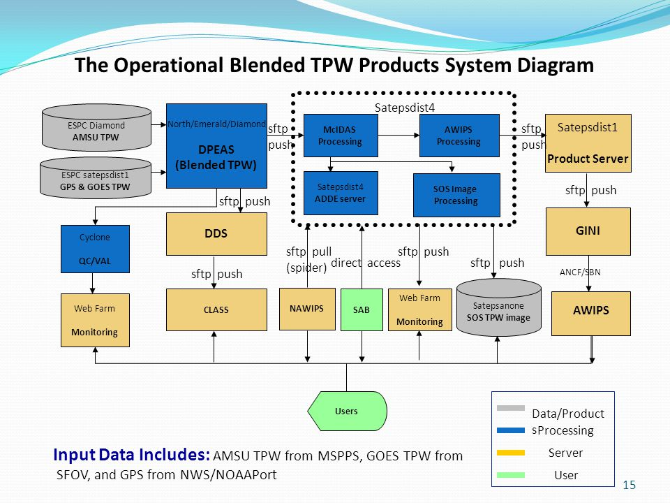 15 The Operational Blended TPW Products System Diagram North/Emerald/Diamond DPEAS (Blended TPW) ESPC Diamond AMSU TPW ESPC satepsdist1 GPS & GOES TPW McIDAS Processing AWIPS Processing SOS Image Processing Satepsdist4 ADDE server Satepsdist4 Satepsanone SOS TPW image NAWIPS Satepsdist1 Product Server GINI AWIPS Web Farm Monitoring DDS CLASSSAB Users Cyclone QC/VAL Web Farm Monitoring sftp push sftp push sftp push sftp pull (spider) direct access ANCF/SBN Input Data Includes: AMSU TPW from MSPPS, GOES TPW from SFOV, and GPS from NWS/NOAAPort Processing Server User Data/Product s sftp push