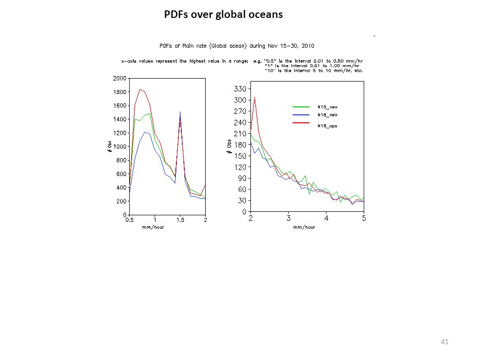 PDFs over global oceans 41