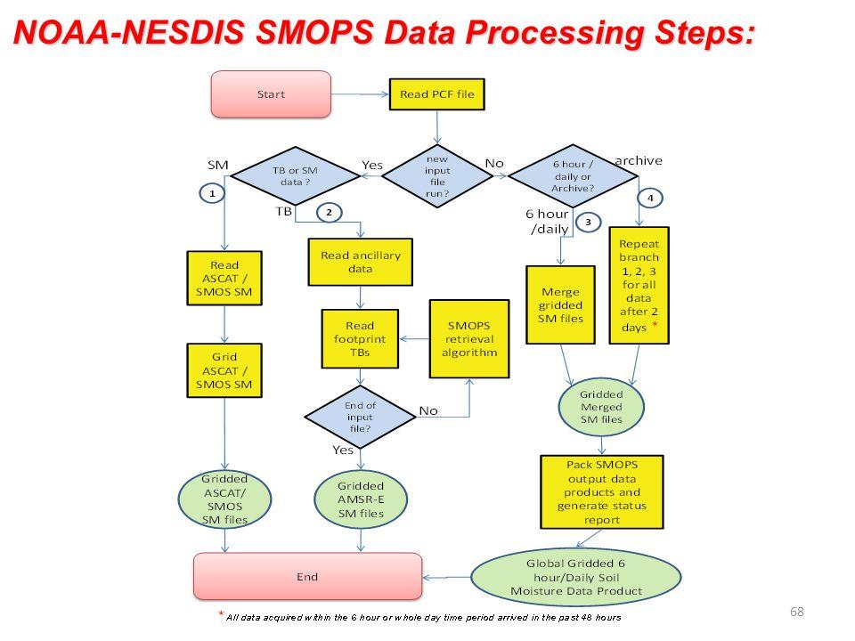 NOAA-NESDIS SMOPS Data Processing Steps: 68