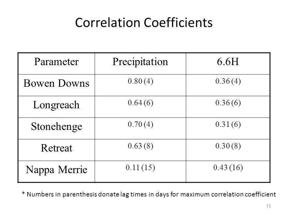 Correlation Coefficients ParameterPrecipitation6.6H Bowen Downs 0.80 (4)0.36 (4) Longreach 0.64 (6)0.36 (6) Stonehenge 0.70 (4)0.31 (6) Retreat 0.63 (8)0.30 (8) Nappa Merrie 0.11 (15)0.43 (16) * Numbers in parenthesis donate lag times in days for maximum correlation coefficient 73