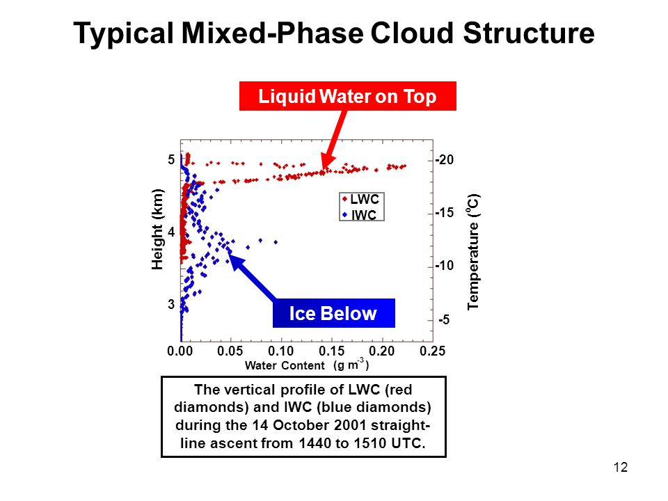 12 Typical Mixed-Phase Cloud Structure The vertical profile of LWC (red diamonds) and IWC (blue diamonds) during the 14 October 2001 straight- line ascent from 1440 to 1510 UTC.