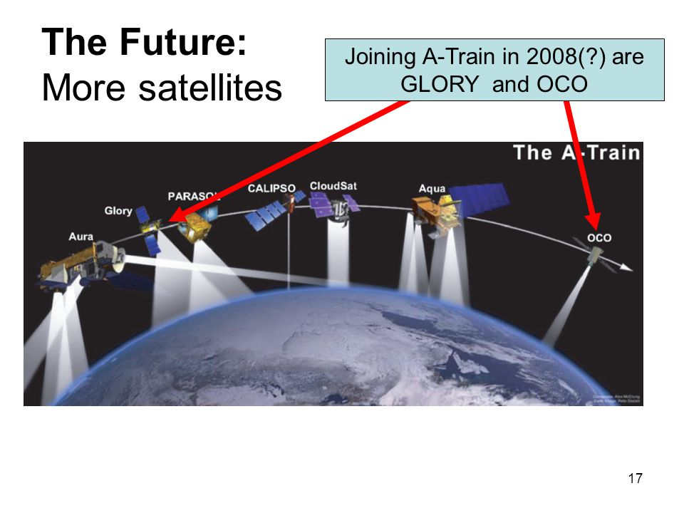 17 The Future: More satellites Joining A-Train in 2008(?) are GLORY and OCO