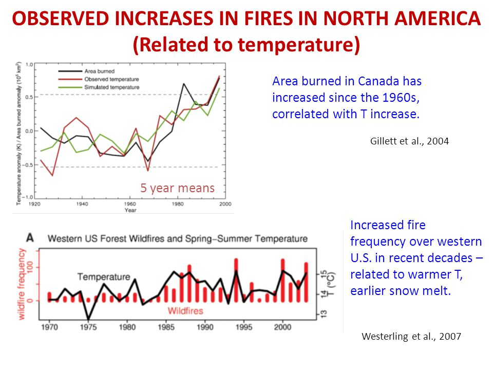 OBSERVED INCREASES IN FIRES IN NORTH AMERICA (Related to temperature) Gillett et al., 2004 5 year means Area burned in Canada has increased since the 1960s, correlated with T increase.