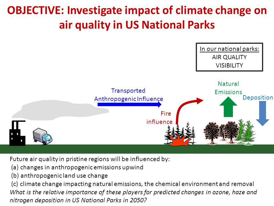 2000 2050 RCP4.5 RCP8.5 National Parks O 3 PM Nitrogen Dep Quantify the contributions from: 1.Anthropogenic emission changes 2.Natural emission changes (BVOC, dust, BB) 3.Climate Change 4.Land use change (RCP scenarios, not DGVM) Also investigate the role of resolution: do some hi-res runs (1x1) PROJECT OBJECTIVES