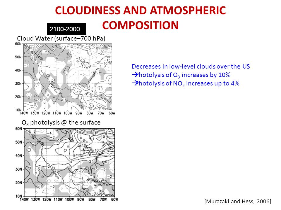 CLOUDINESS AND ATMOSPHERIC COMPOSITION Decreases in low-level clouds over the US  Photolysis of O 3 increases by 10%  Photolysis of NO 2 increases up to 4% Cloud Water (surface–700 hPa) O 3 photolysis @ the surface 2100-2000 [Murazaki and Hess, 2006]