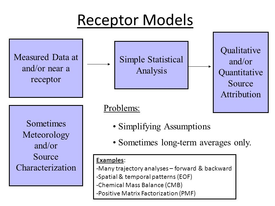 Receptor Models Simple Statistical Analysis Measured Data at and/or near a receptor Sometimes Meteorology and/or Source Characterization Qualitative and/or Quantitative Source Attribution Problems: Simplifying Assumptions Sometimes long-term averages only.