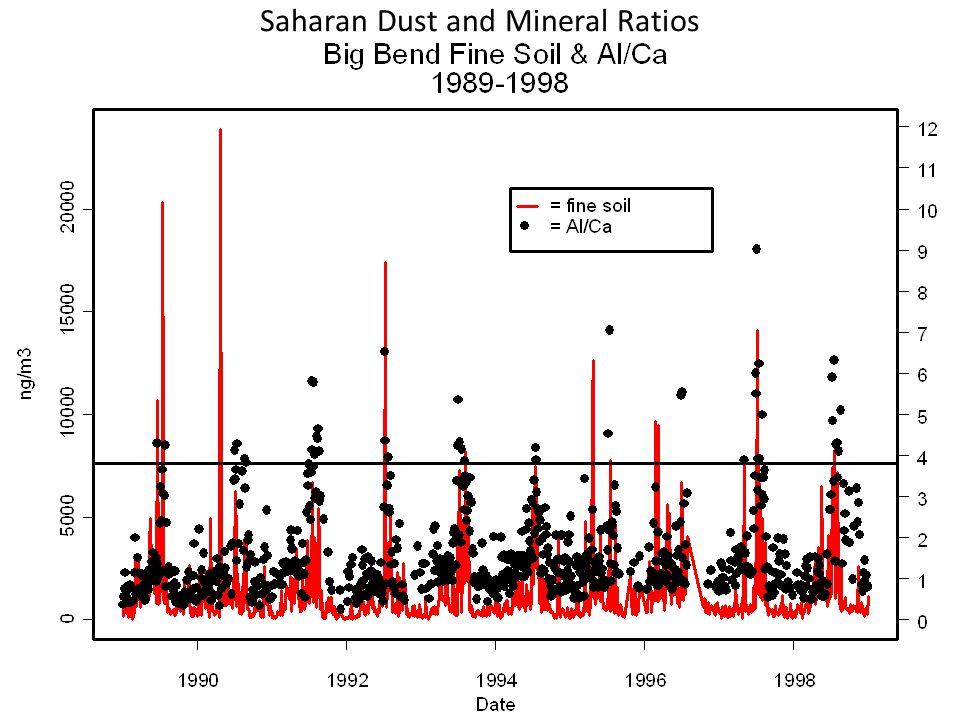 Saharan Dust and Mineral Ratios