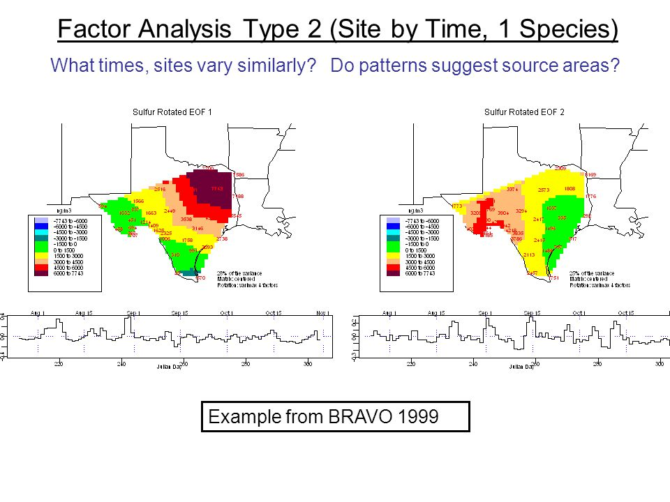 Factor Analysis Type 2 (Site by Time, 1 Species) What times, sites vary similarly? Do patterns suggest source areas? Example from BRAVO 1999