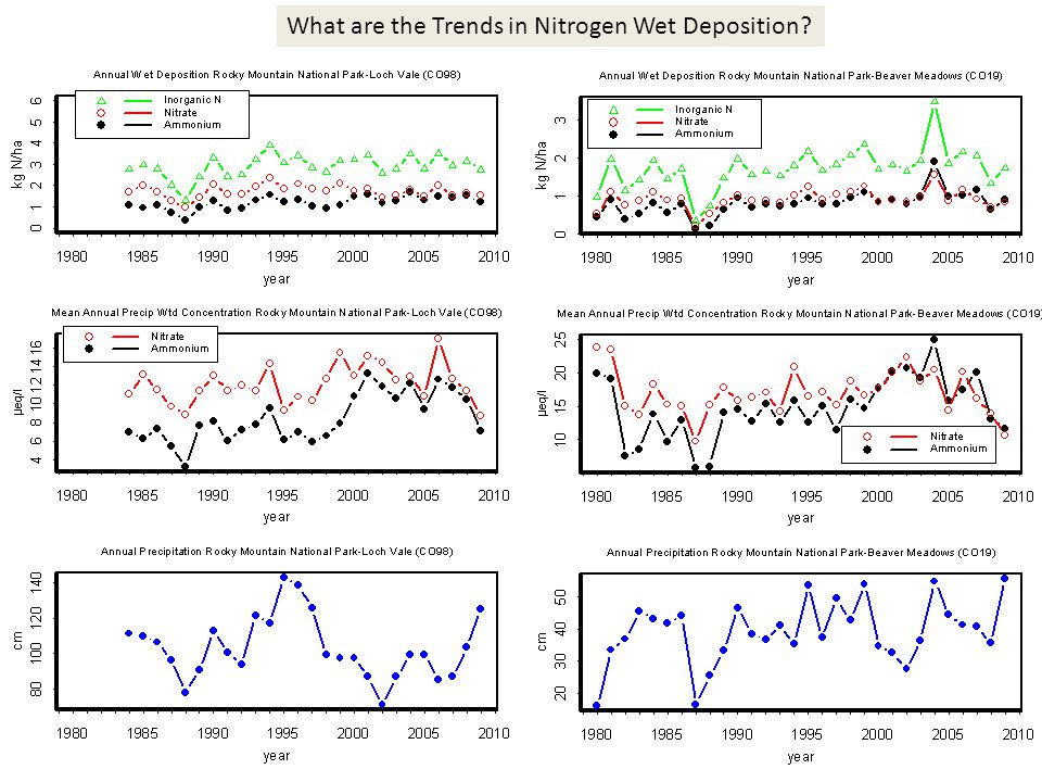 What are the Trends in Nitrogen Wet Deposition