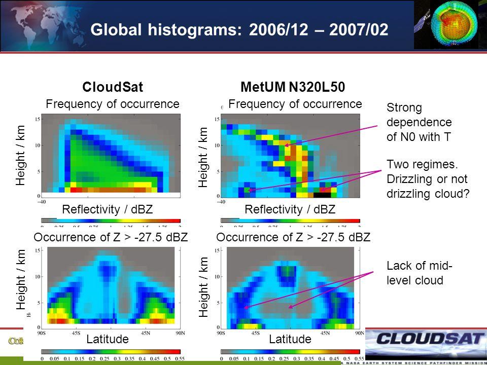 18 Global histograms: 2006/12 – 2007/02 CloudSatMetUM N320L50 Two regimes.