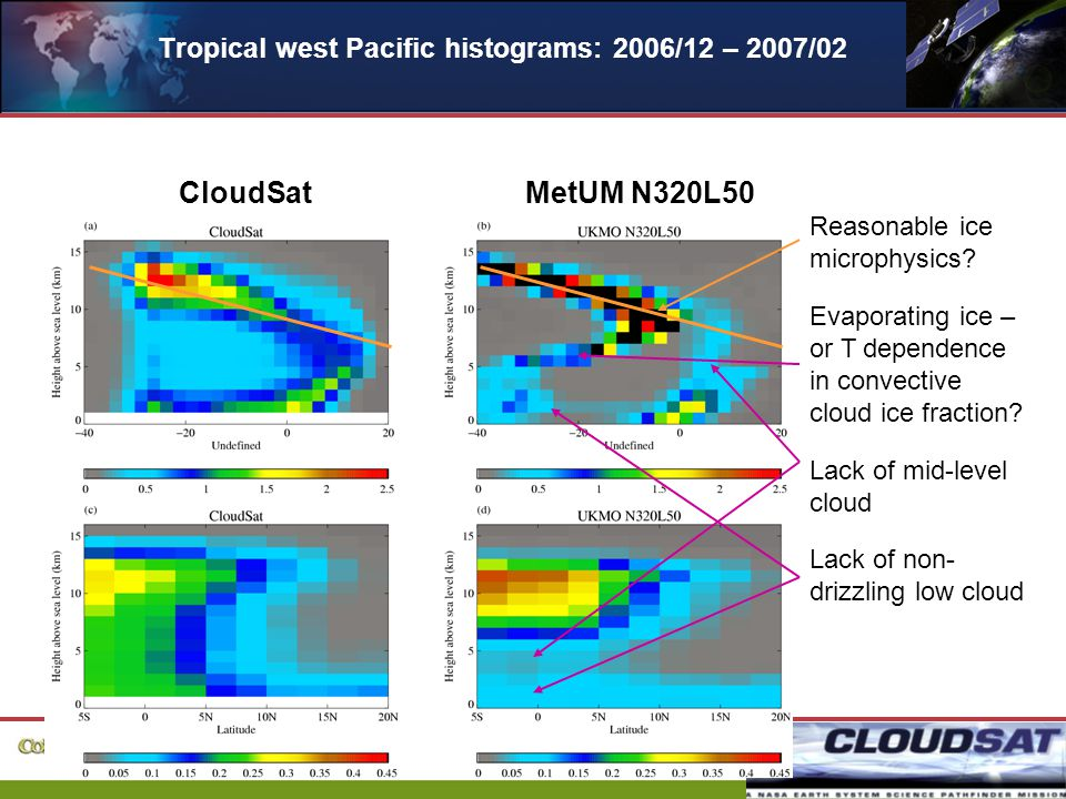 20 Tropical west Pacific histograms: 2006/12 – 2007/02 CloudSatMetUM N320L50 Evaporating ice – or T dependence in convective cloud ice fraction.