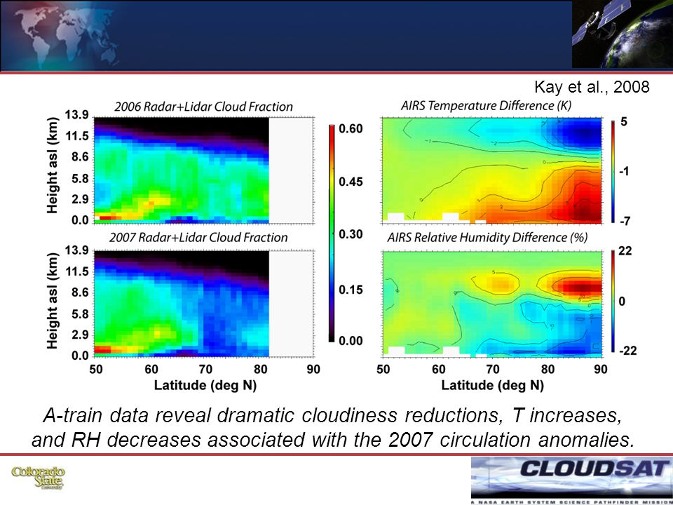 24 A-train data reveal dramatic cloudiness reductions, T increases, and RH decreases associated with the 2007 circulation anomalies.
