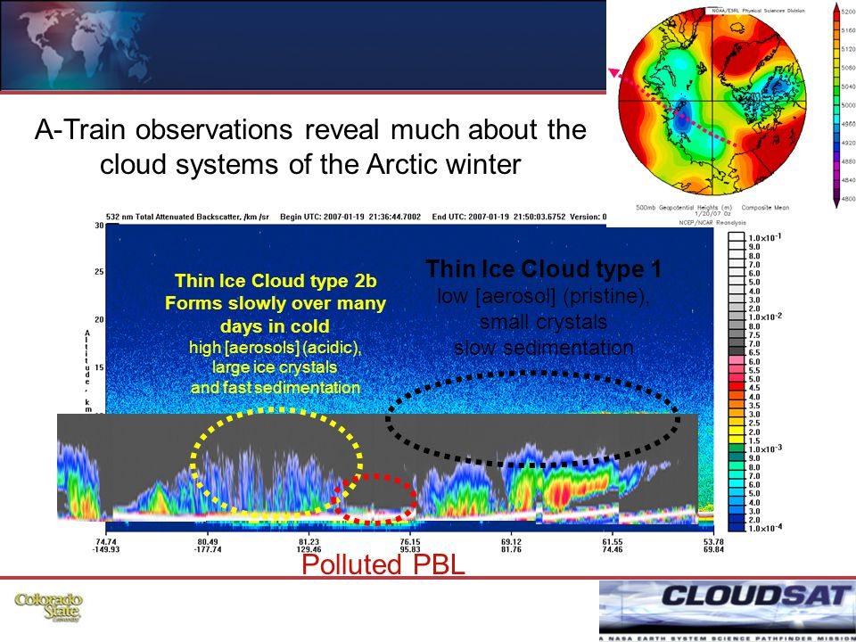 32 Thin Ice Cloud type 2b Forms slowly over many days in cold high [aerosols] (acidic), large ice crystals and fast sedimentation Thin Ice Cloud type 1 low [aerosol] (pristine), small crystals slow sedimentation Polluted PBL A-Train observations reveal much about the cloud systems of the Arctic winter