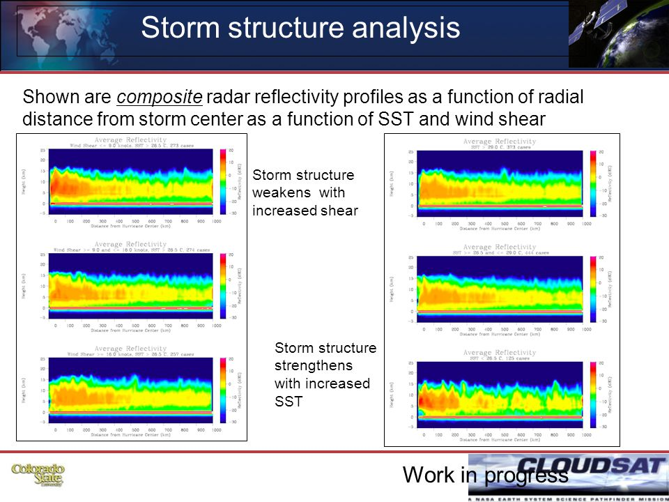 40 Storm structure analysis Shown are composite radar reflectivity profiles as a function of radial distance from storm center as a function of SST and wind shear Storm structure weakens with increased shear Storm structure strengthens with increased SST Work in progress