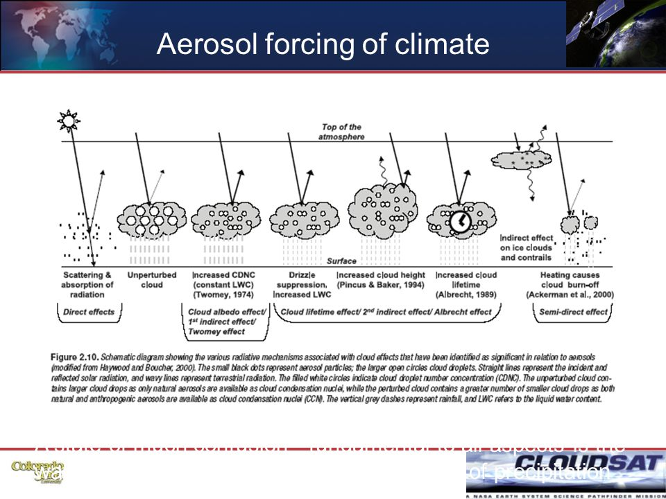 47 Aerosol forcing of climate A state of much confusion - fundamental to all aspects is the water budget of clouds - including the state of precipitation