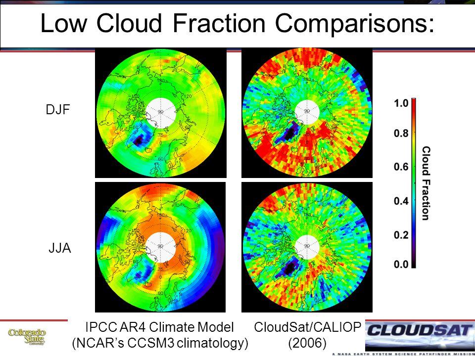 52 Low Cloud Fraction Comparisons: IPCC AR4 Climate Model (NCAR's CCSM3 climatology) CloudSat/CALIOP (2006) JJA DJF