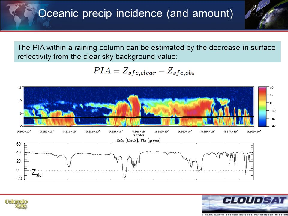 56 Oceanic precip incidence (and amount) The PIA within a raining column can be estimated by the decrease in surface reflectivity from the clear sky background value: Z sfc 60 40 20 0 -20