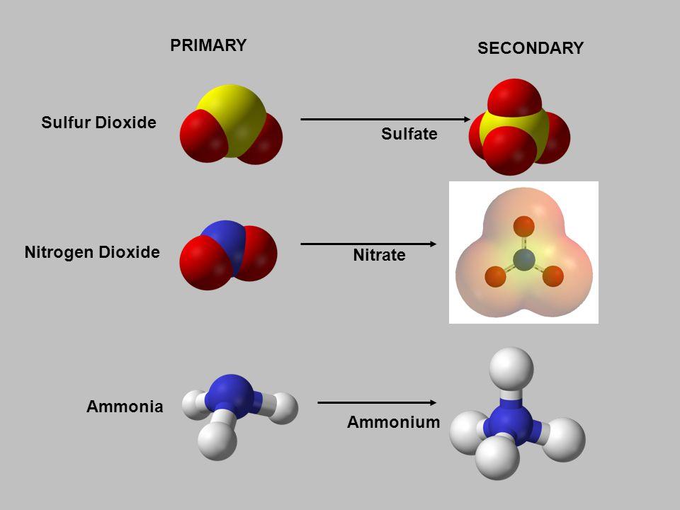Ammonia Ammonium Sulfur Dioxide Sulfate Nitrogen Dioxide Nitrate PRIMARY SECONDARY
