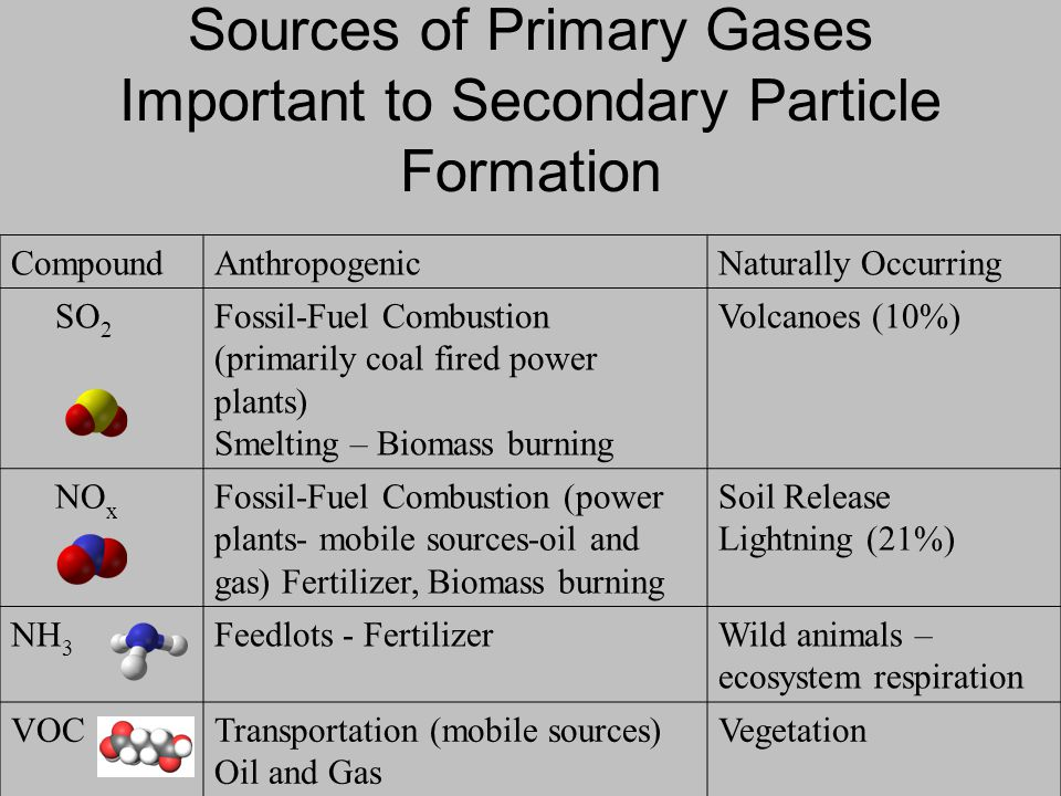 CompoundAnthropogenicNaturally Occurring SO 2 Fossil-Fuel Combustion (primarily coal fired power plants) Smelting – Biomass burning Volcanoes (10%) NO x Fossil-Fuel Combustion (power plants- mobile sources-oil and gas) Fertilizer, Biomass burning Soil Release Lightning (21%) NH 3 Feedlots - FertilizerWild animals – ecosystem respiration VOCTransportation (mobile sources) Oil and Gas Vegetation Sources of Primary Gases Important to Secondary Particle Formation