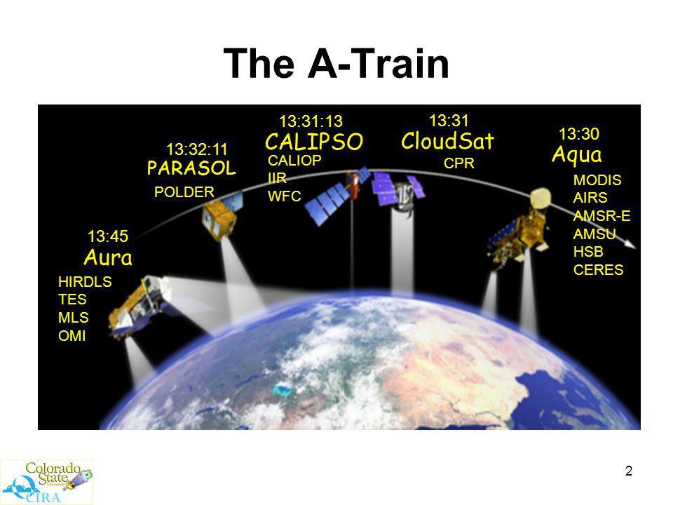 2 The A-Train Aura PARASOL CloudSat CALIPSO Aqua 13:30 13:31 13:31:13 13:32:11 13:45 MODIS AIRS AMSR-E AMSU HSB CERES CPR CALIOP IIR WFC POLDER HIRDLS