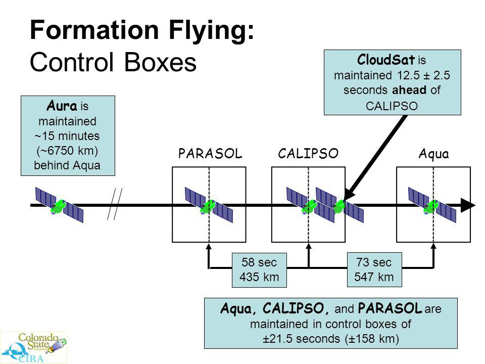 3 Formation Flying: Control Boxes Aura is maintained ~15 minutes (~6750 km) behind Aqua 58 sec 435 km 73 sec 547 km Aqua, CALIPSO, and PARASOL are maintained in control boxes of ±21.5 seconds (±158 km) AquaCALIPSOPARASOL CloudSat is maintained 12.5 ± 2.5 seconds ahead of CALIPSO