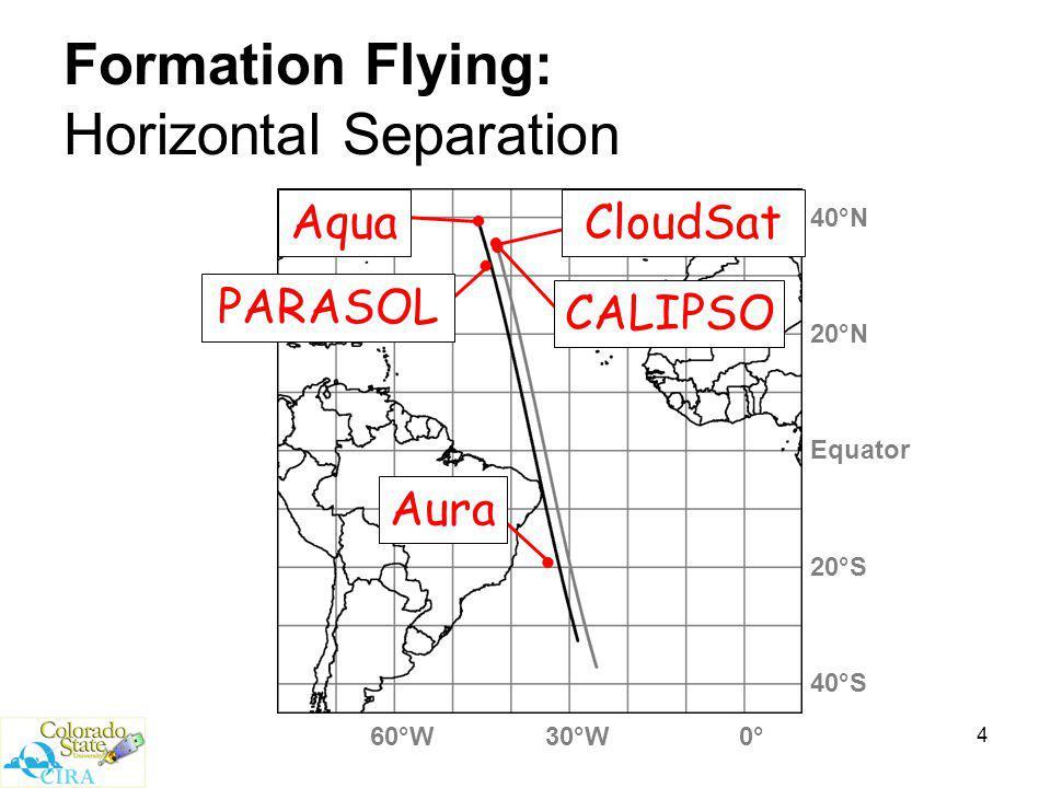 4 Formation Flying: Horizontal Separation Equator 20°N 40°N 40°S 20°S 60°W30°W0° CloudSat CALIPSO Aqua PARASOL Aura