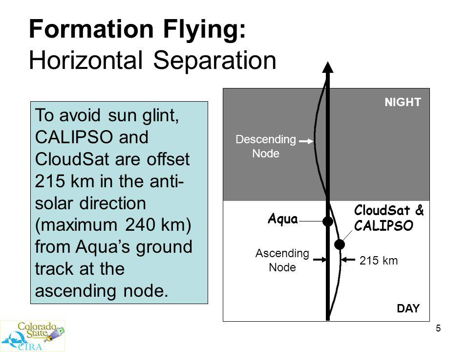 5 Formation Flying: Horizontal Separation NIGHT DAY Aqua CloudSat & CALIPSO 215 km Ascending Node Descending Node To avoid sun glint, CALIPSO and CloudSat are offset 215 km in the anti- solar direction (maximum 240 km) from Aqua's ground track at the ascending node.
