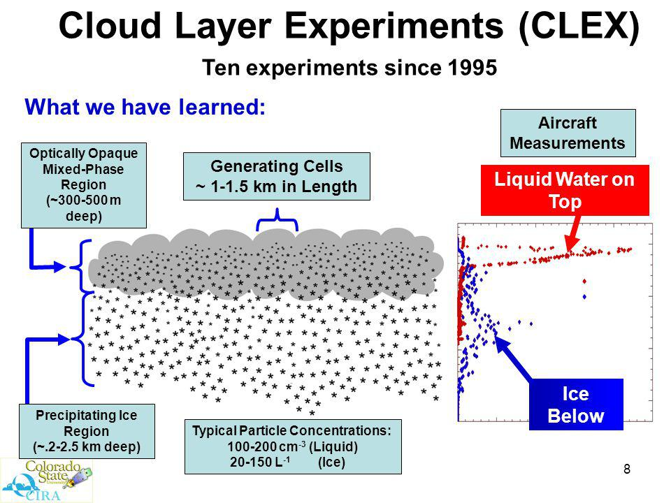 8 Cloud Layer Experiments (CLEX) Ten experiments since 1995 Generating Cells ~ 1-1.5 km in Length What we have learned: Ice Below Typical Particle Concentrations: 100-200 cm -3 (Liquid) 20-150 L -1 (Ice) Liquid Water on Top Aircraft Measurements Precipitating Ice Region (~.2-2.5 km deep) Optically Opaque Mixed-Phase Region (~300-500 m deep)