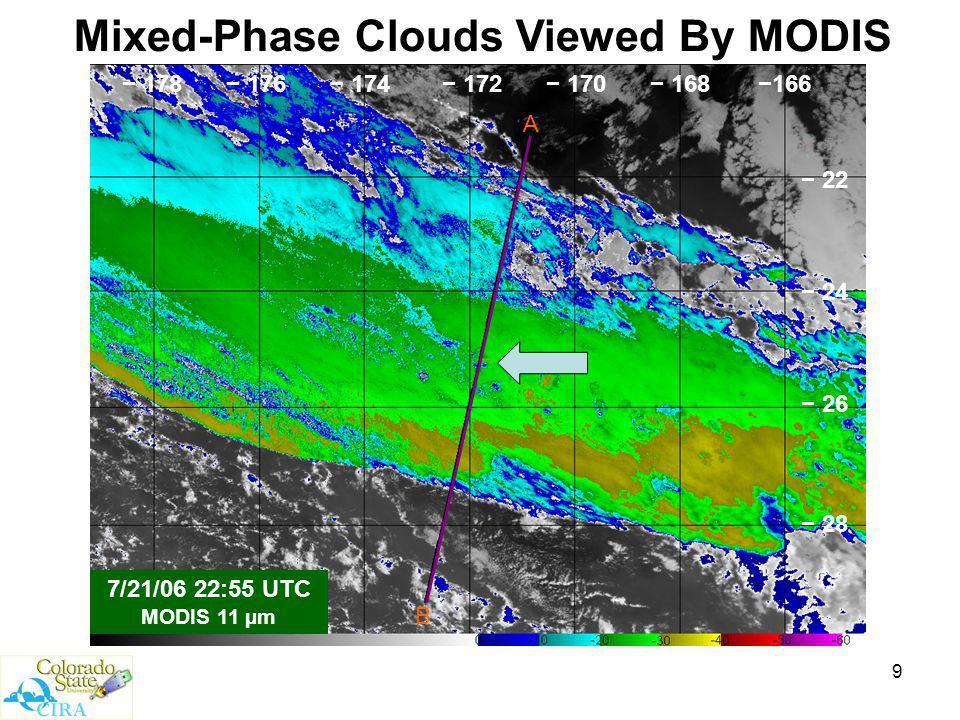 9 B A Mixed-Phase Clouds Viewed By MODIS 7/21/06 22:55 UTC MODIS 11 µm −166− 168− 170− 172− 174− 176− 178 − 22 − 24 − 26 − 28