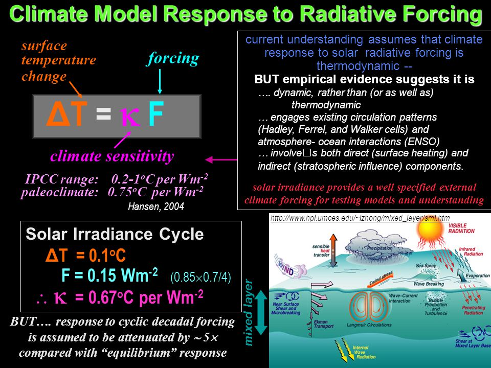 Climate Model Response to Radiative Forcing Δ T =  F Solar Irradiance Cycle Δ T = 0.1 o C F = 0.15 Wm -2 (0.85  0.7/4)   = 0.67 o C per Wm -2 BUT…