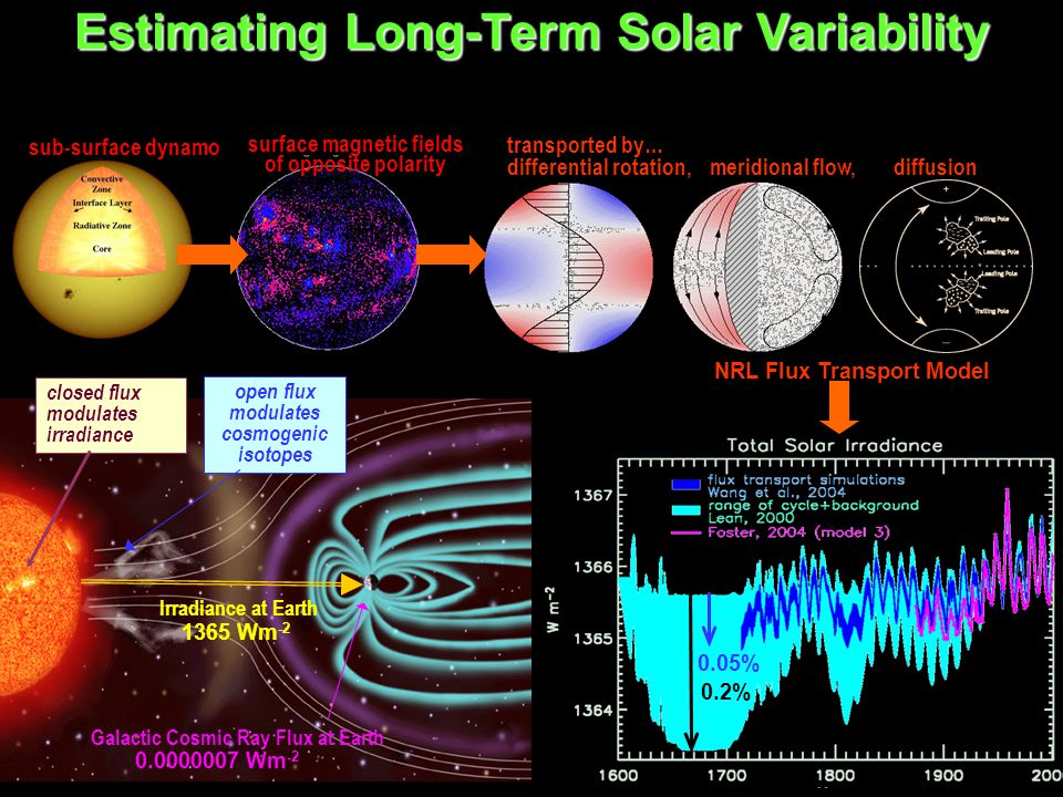 Estimating Long-Term Solar Variability Galactic Cosmic Ray Flux at Earth open flux modulates cosmogenic isotopes closed flux modulates irradiance Irra