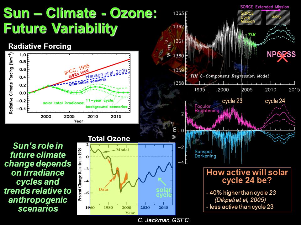 Sun – Climate - Ozone: Future Variability Sun's role in future climate change depends on irradiance cycles and trends relative to anthropogenic scenar