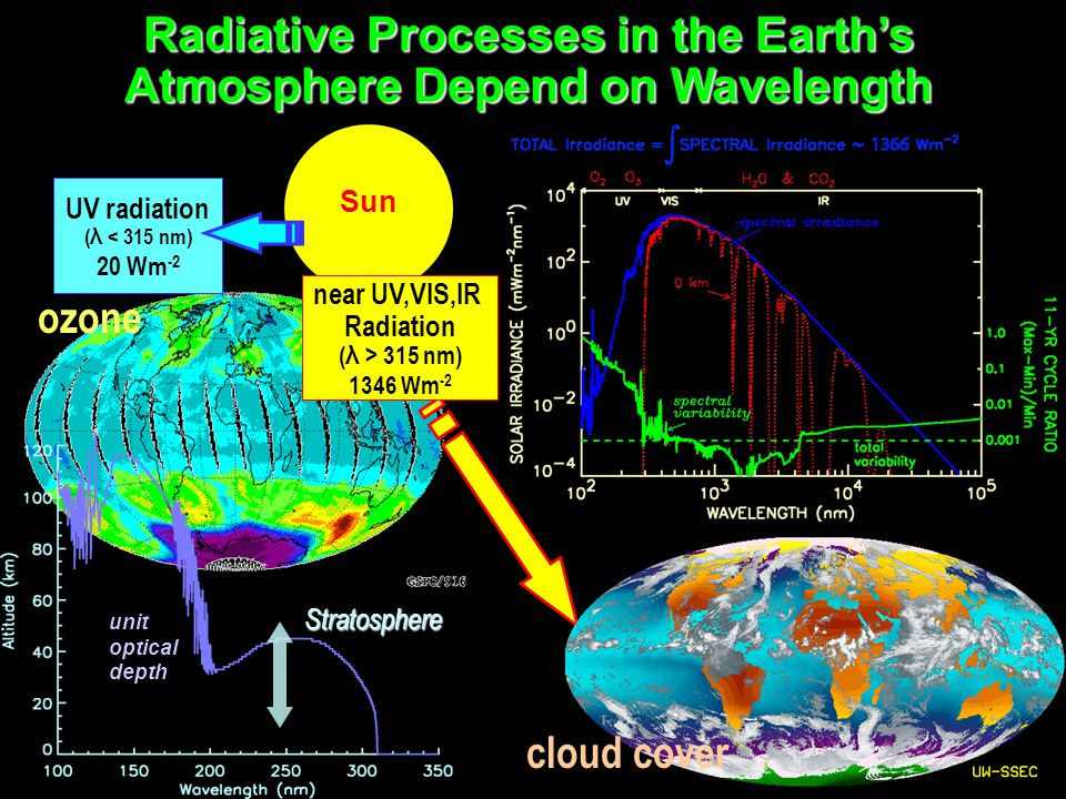 Stratosphere unit optical depth UV radiation ( λ < 315 nm) 20 Wm -2 Sun Radiative Processes in the Earth's Atmosphere Depend on Wavelength near UV,VIS