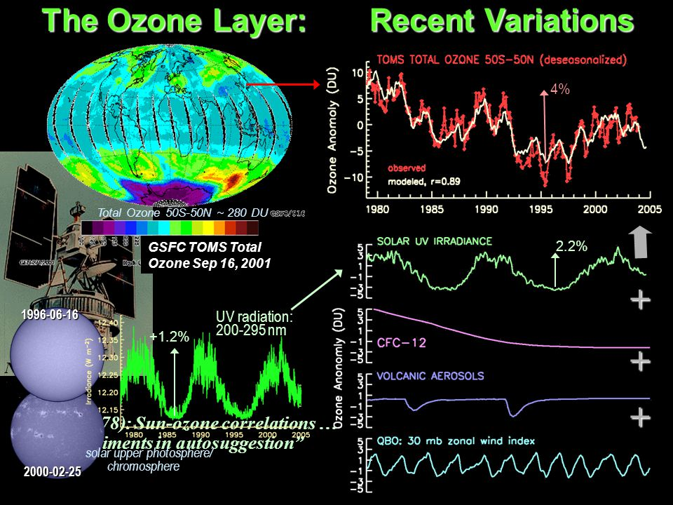 "Pittock (1978): Sun-ozone correlations … ""experiments in autosuggestion"" The Ozone Layer: EP/TOMS Total Ozone Sep 16, 2001    GSFC TOMS Total Ozone"