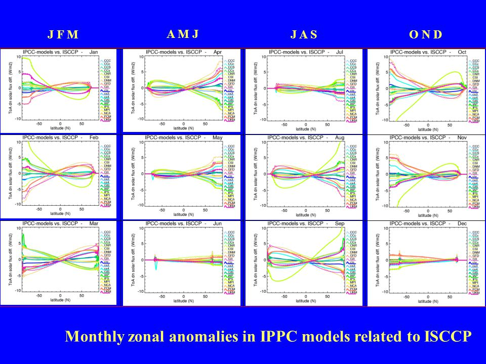 J F M A M J J A SO N D Monthly zonal anomalies in IPPC models related to ISCCP