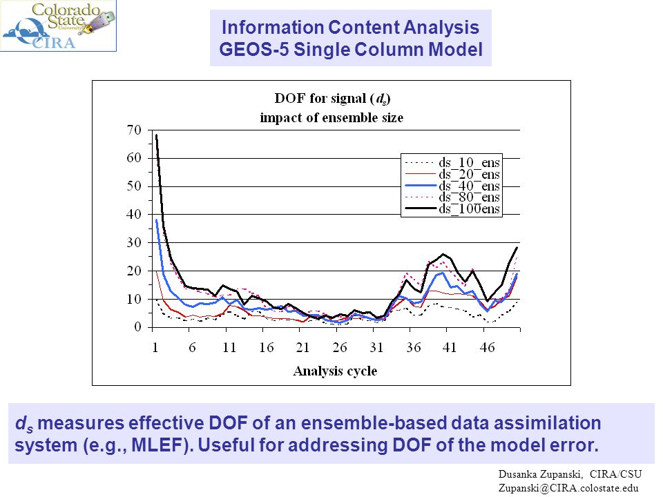 NEGLECT BIASBIAS ESTIMATION (vector size=101) BIAS ESTIMATION (vector size=10)NON-BIASED MODEL BIAS ESTIMATION, KdVB model It is beneficial to reduce degrees of freedom of the model error.