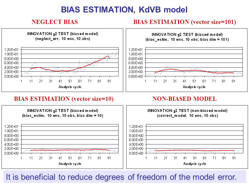 NEGLECT BIASBIAS ESTIMATION (vector size=101) BIAS ESTIMATION (vector size=10)NON-BIASED MODEL BIAS ESTIMATION, KdVB model It is beneficial to reduce
