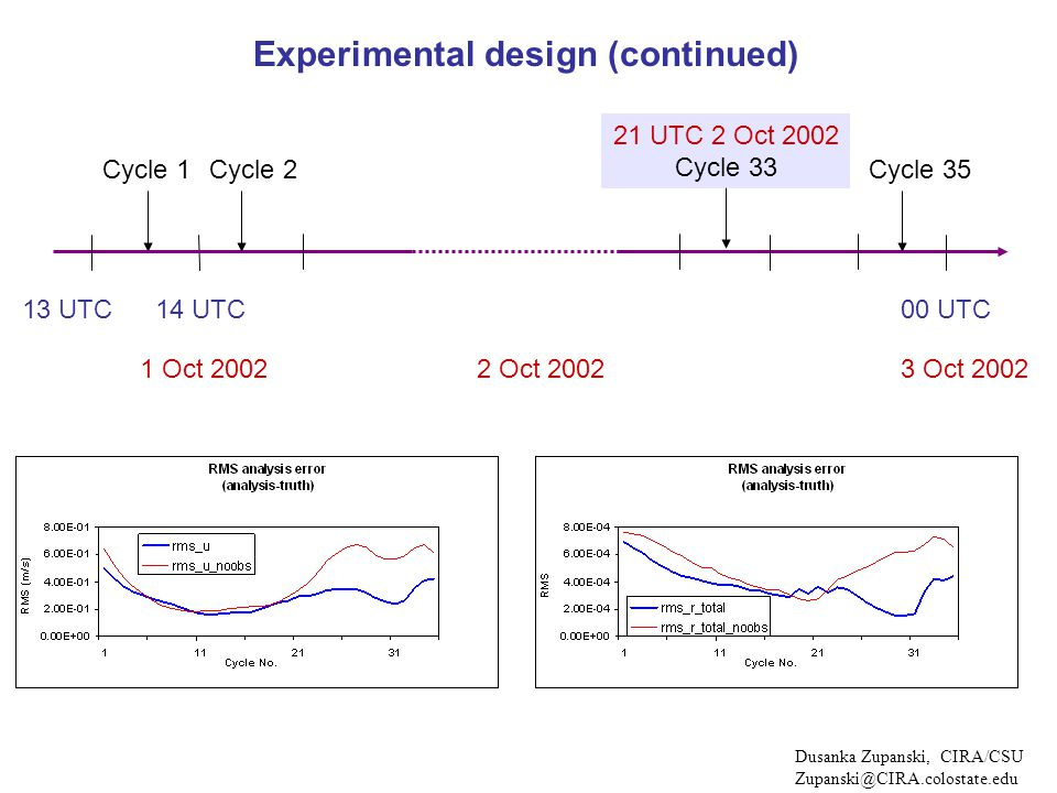 Experimental design (continued) 13 UTC Cycle 1 14 UTC00 UTC Cycle 2Cycle 35 1 Oct 20022 Oct 20023 Oct 2002 21 UTC 2 Oct 2002 Cycle 33 Dusanka Zupanski, CIRA/CSU Zupanski@CIRA.colostate.edu