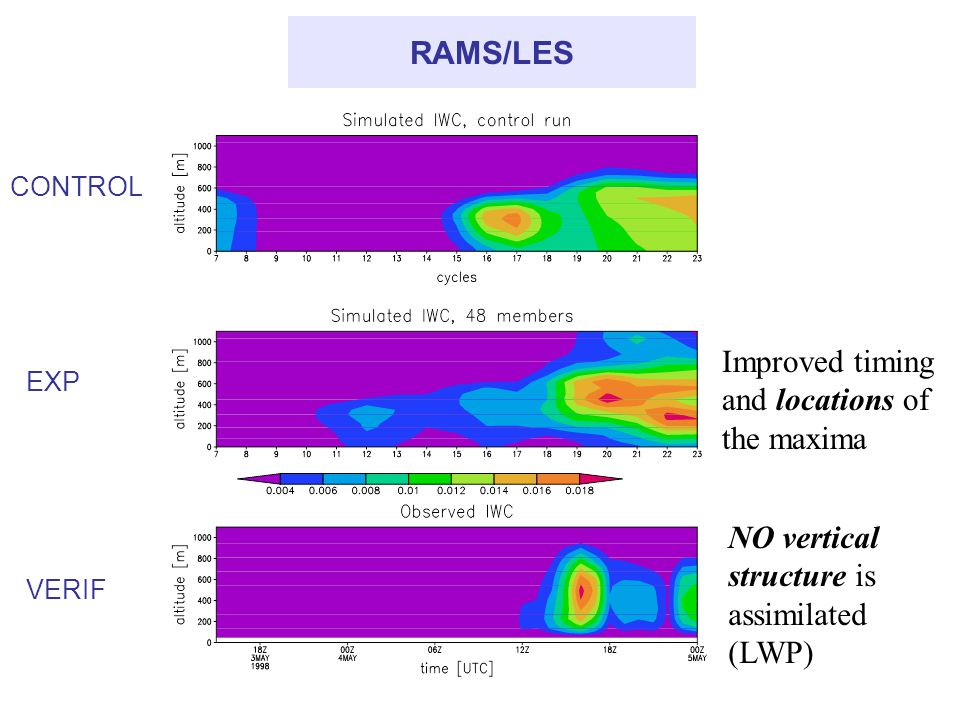 RAMS/LES Improved timing and locations of the maxima NO vertical structure is assimilated (LWP) CONTROL VERIF EXP