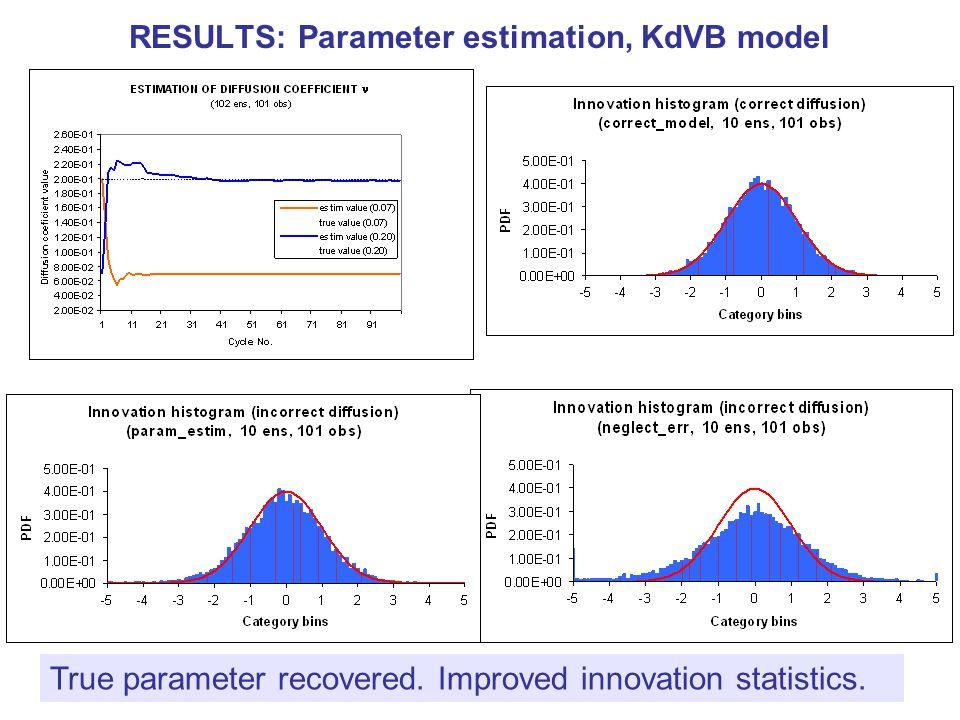 RESULTS: Parameter estimation, KdVB model True parameter recovered. Improved innovation statistics.