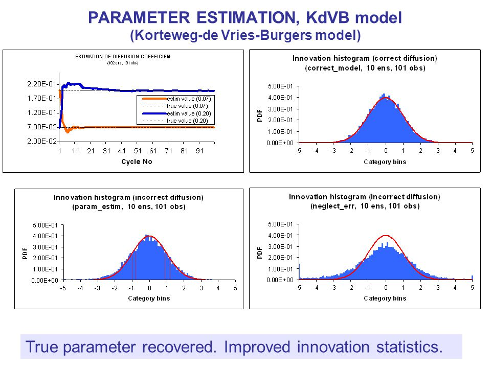 PARAMETER ESTIMATION, KdVB model (Korteweg-de Vries-Burgers model) True parameter recovered. Improved innovation statistics.