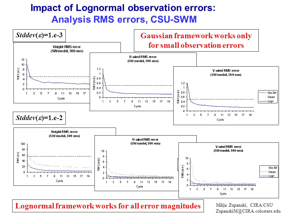 Impact of Lognormal observation errors: Analysis RMS errors, CSU-SWM Stddev(  )=1.e-3 Stddev(  )=1.e-2 Gaussian framework works only for small observation errors Lognormal framework works for all error magnitudes Milija Zupanski, CIRA/CSU ZupanskiM@CIRA.colostate.edu