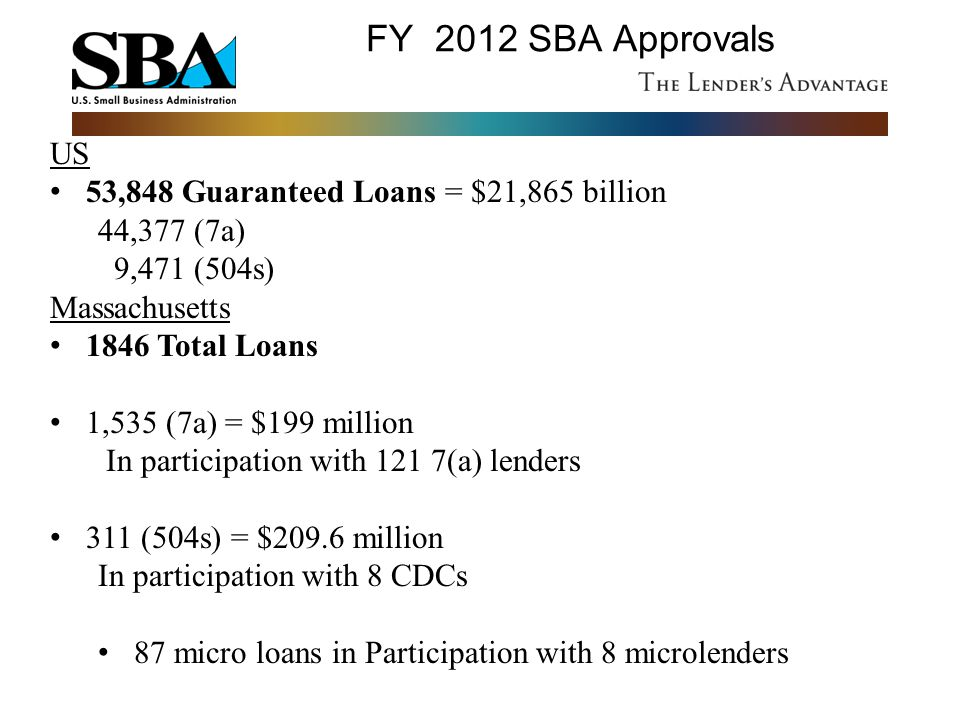 FY 2012 SBA Approvals US 53,848 Guaranteed Loans = $21,865 billion 44,377 (7a) 9,471 (504s) Massachusetts 1846 Total Loans 1,535 (7a) = $199 million I