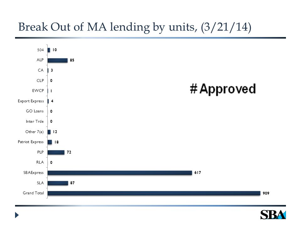 Break Out of MA lending by units, (3/21/14)
